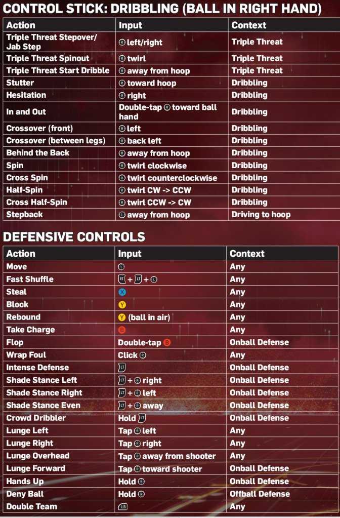 Updated NBA 2K13 Controls for Xbox 360 & PlayStation 3   NLSC