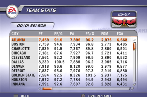 Team Stats Screen in NBA Live 2002