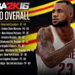 Top 10 Players in NBA 2K16