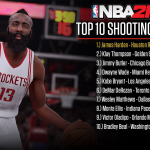 Top 10 Shooting Guards in NBA 2K16