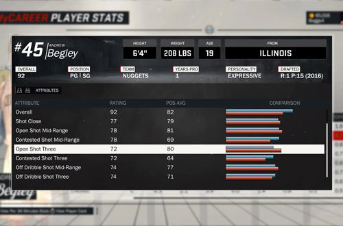 NBA 2K17 MyPLAYER Ratings Comparison
