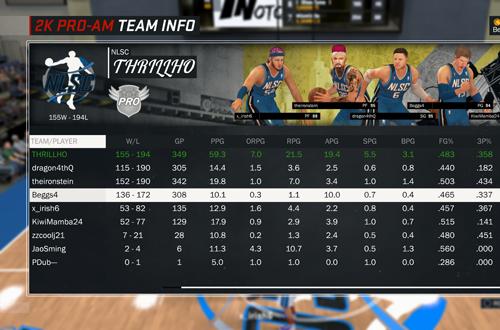 NLSC THRILLHO's Stats in NBA 2K17's 2K Pro-Am
