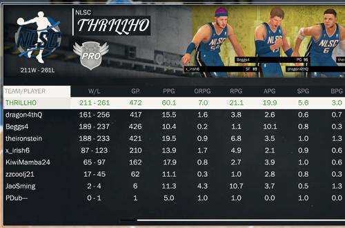 NLSC THRILLHO's Rebounding Stats in NBA 2K17's 2K Pro-Am