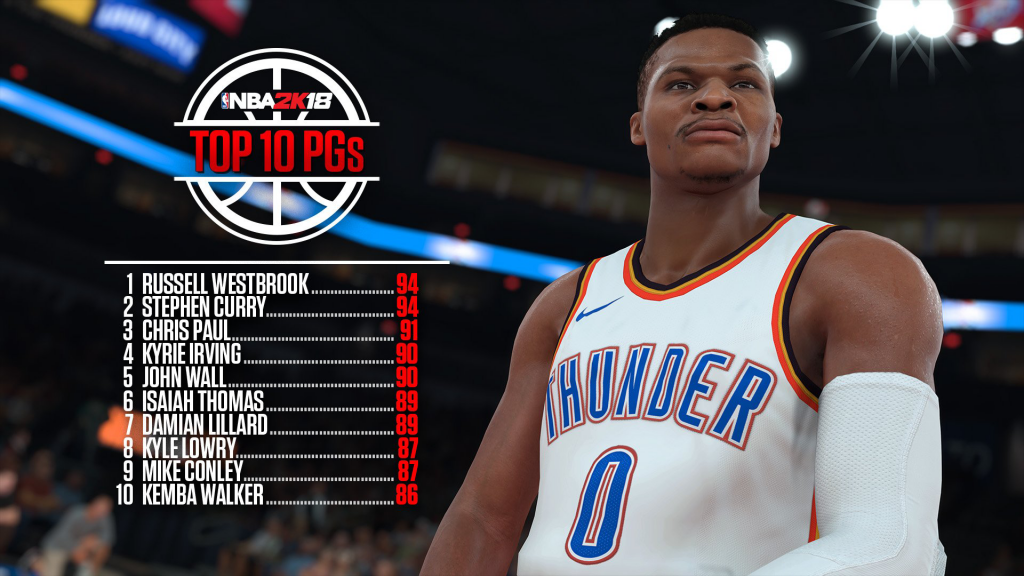 NBA 2K18: Top 10 Point Guards