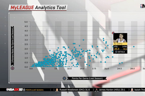 MyLEAGUE, the best franchise mode in basketball gaming