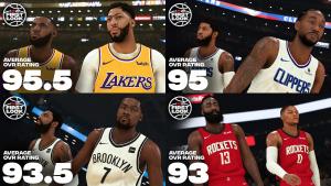 NBA 2K20 Ratings Reveal: Top Duos